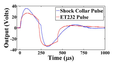 A single pulse from a shock collar (which I regularly use in training) and the ET232